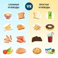 продукты медленные сложные углеводы таблицы